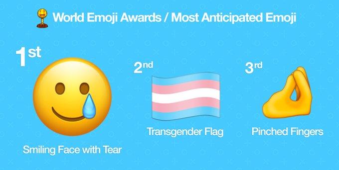 Pronti alle 117 nuove emoji? Ecco la TOP 3 delle più attese